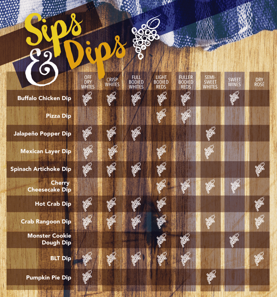 sips and dips wine pairing chart