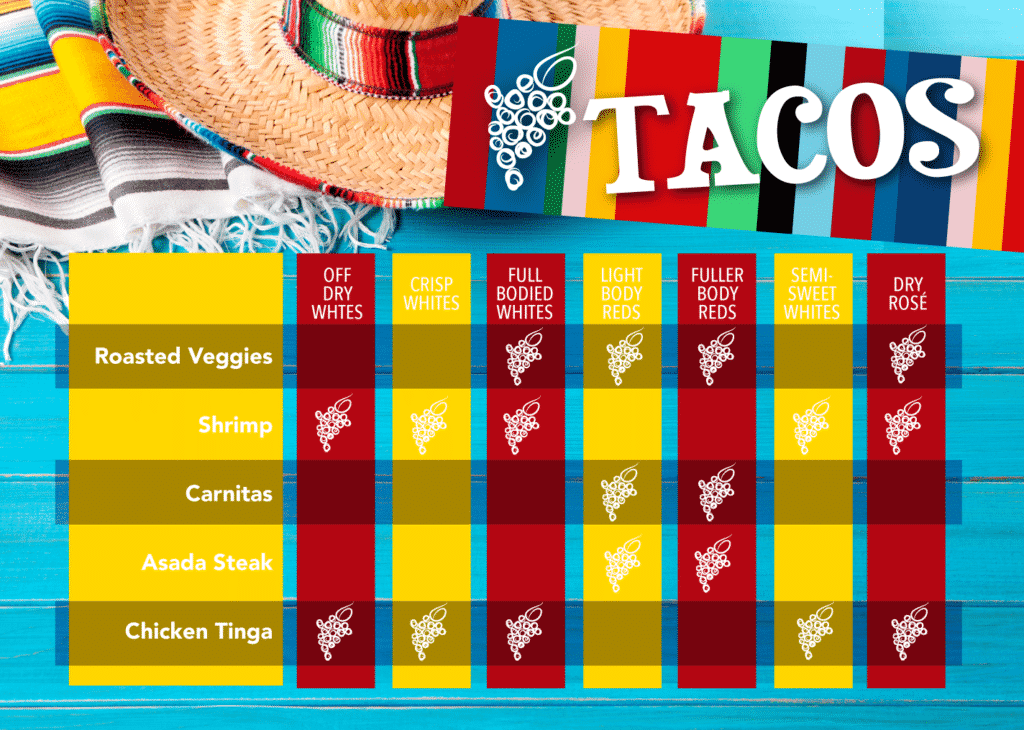 tacos and wine pairing chart
