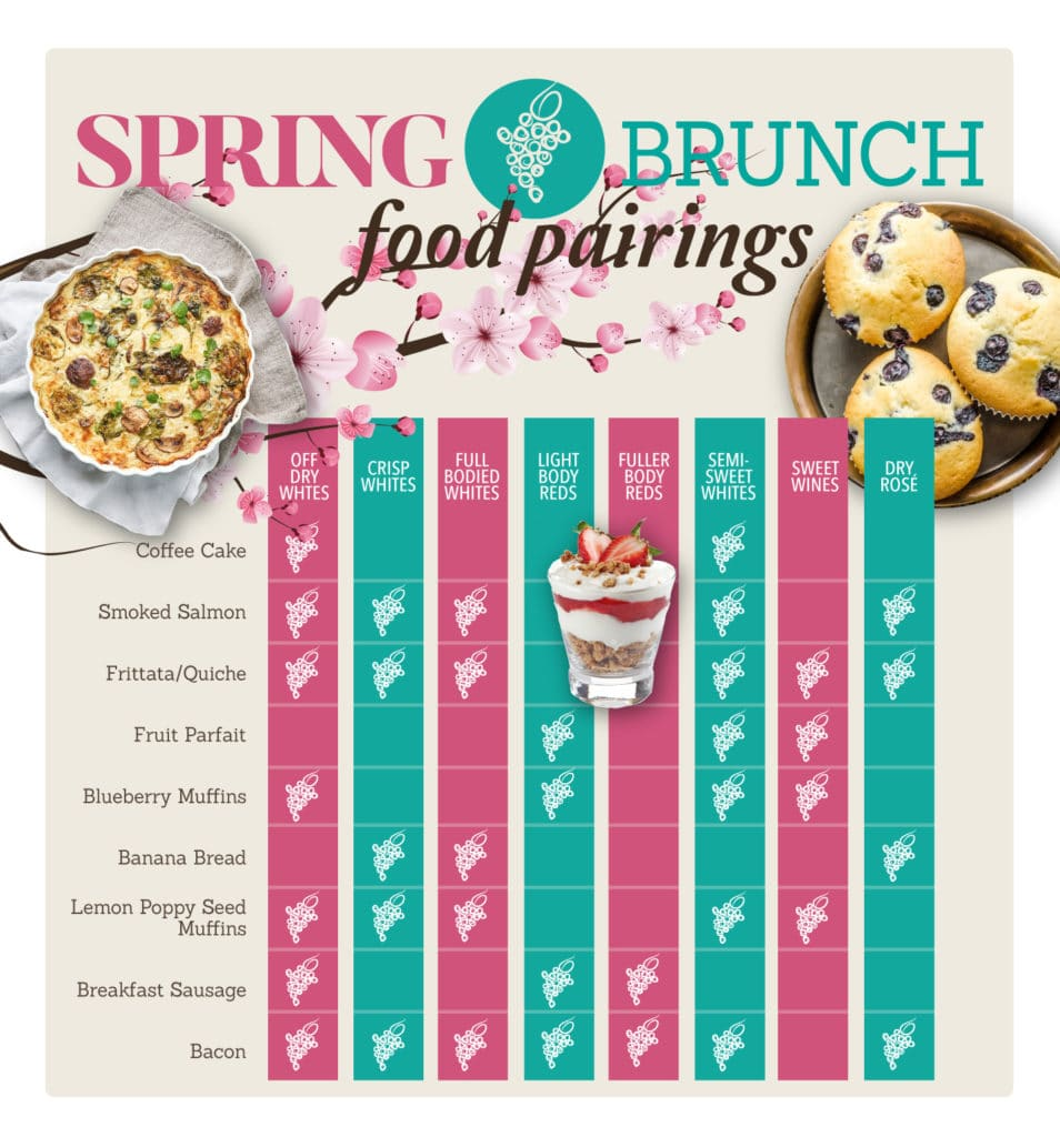 brunch and wine pairing chart
