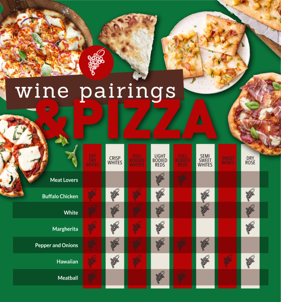 pizza and wine pairing chart